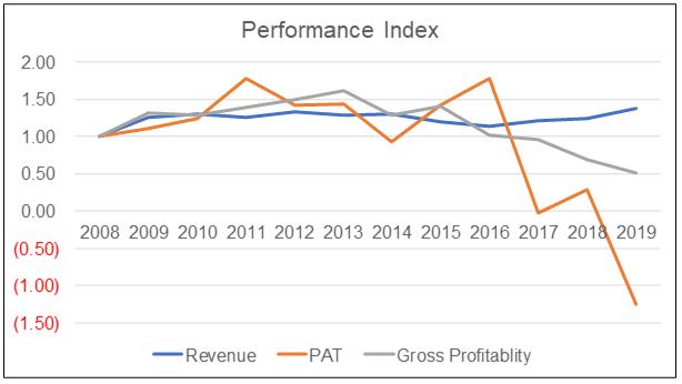 New Toyo performance index