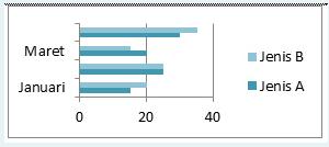 diagram penjualan dua jenis motor