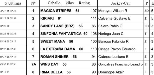 Gran Premio Gilberto Lerena G1 2200m césped. Palermo. Hapsa.