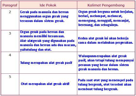 Materi Dan Kunci Jawaban Tematik Kelas 5 Tema 1 Subtema 1 Halaman 4 5 6 Gawe Kami