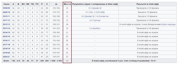 результаты хк Динамо Рига