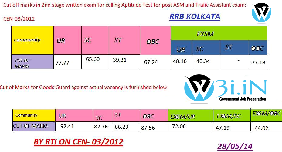RRB Kolkata 03/2012 Cutoff marks, Kolkata Previous year cutoff marks, Kolkata Railway NTPC Cutoff Marks ASM, Goods Guard