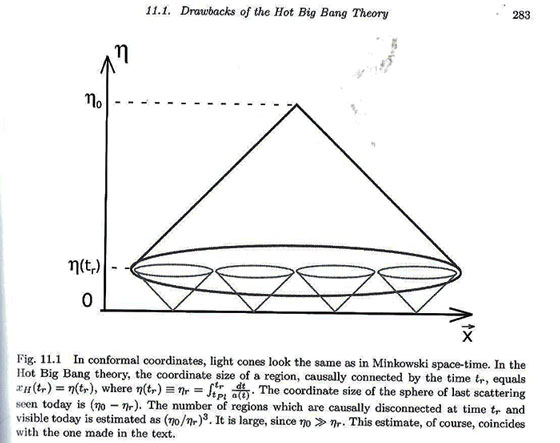 "Illustration of the horizon problem were observable patches were not in causal contact (Source: D. Gorbonov & V. Rubakov, ""Intro to the theory of the early universe"")"