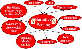 unsur cerita narative