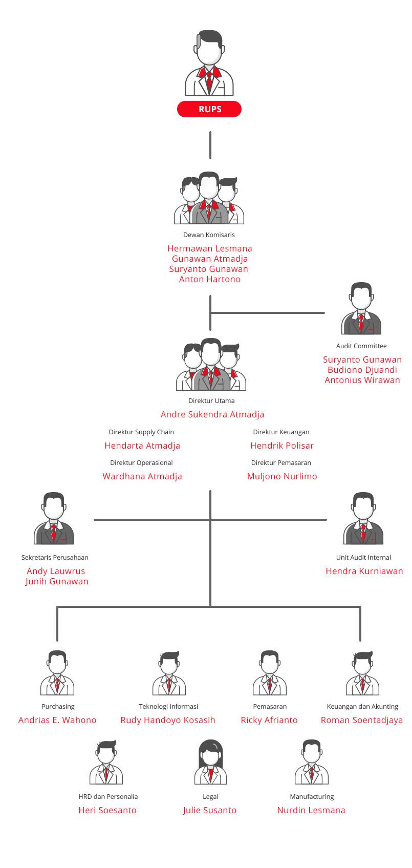 struktur organisasi mayora