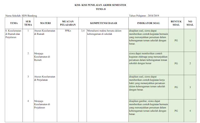 Kisi-kisi PAS Kelas 2 SD/MI: Tema 8