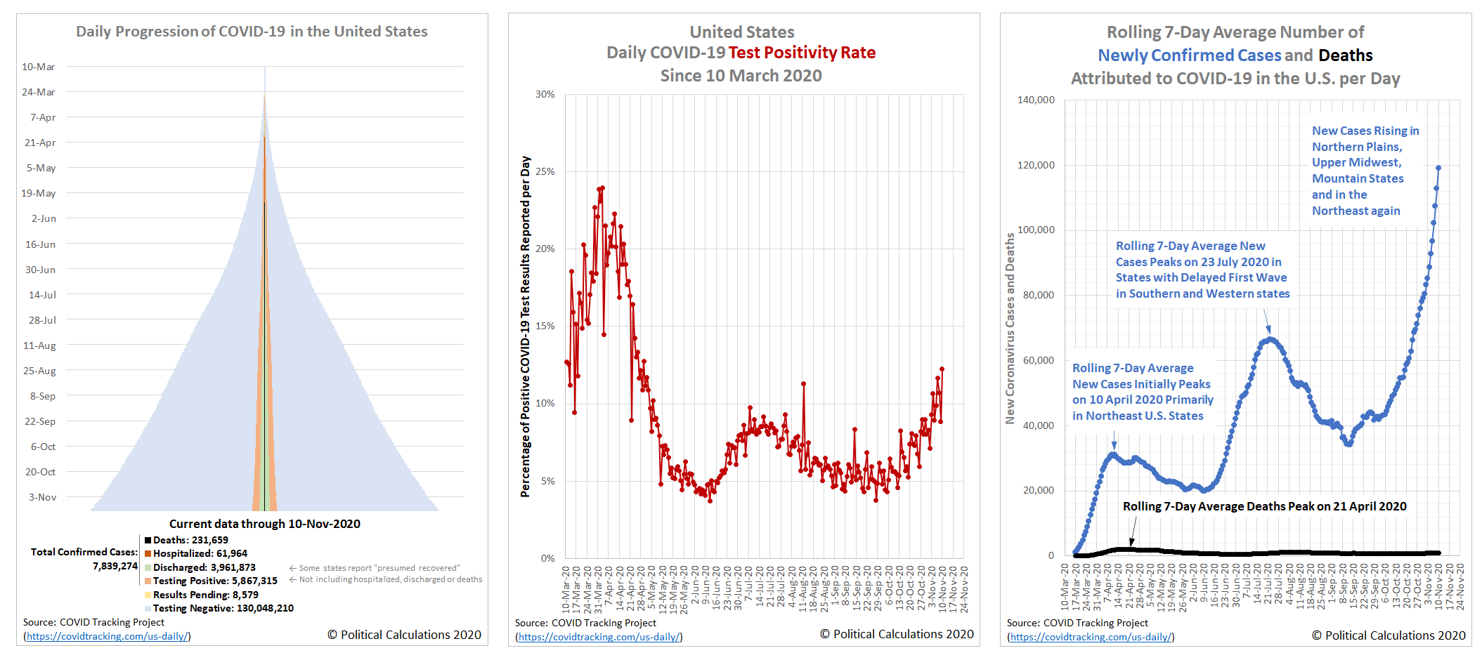 Daily Progression of COVID-19, Daily Positivity Rate, and Rolling 7-Day Averages of Newly Confirmed Cases and Deaths in the U.S., 10 March 2020 - 10 November 2020