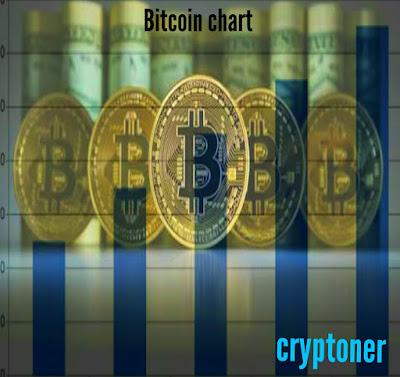 bitcoin charts 2017