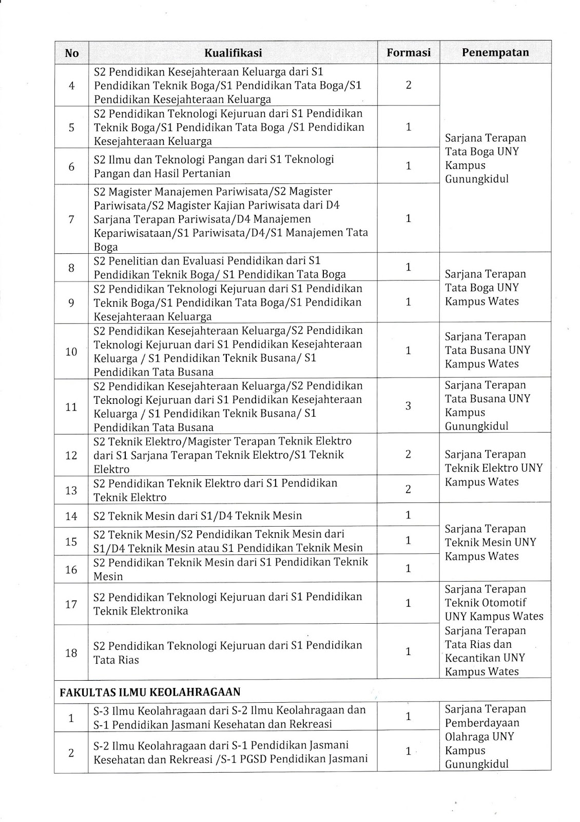 Seleksi Penerimaan Dosen Universitas Negeri Yogyakarta