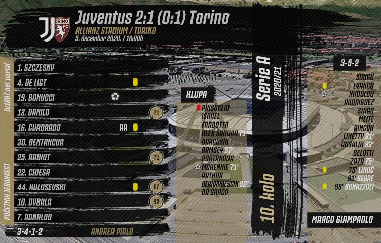 Serie A 2020/21 / 10. kolo / Juventus - Torino 2:1 (0:1)