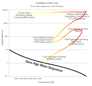 The evolution of the Sun.