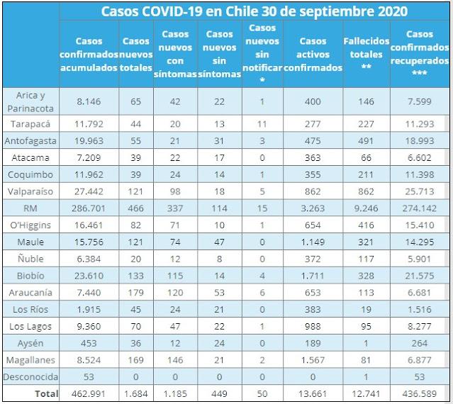 Covid19 Chile