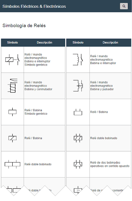 Símbolos de Relés