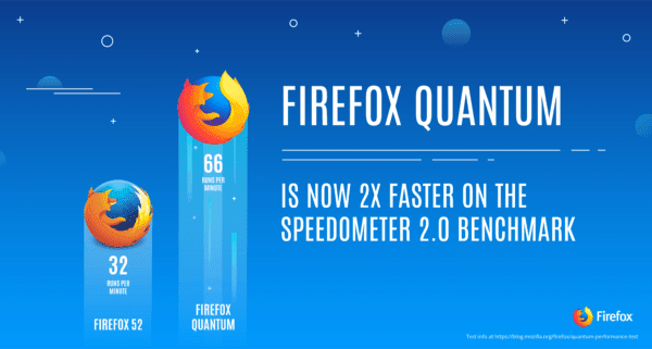 Firefox Releases Super Fast Quantum Browser -- Much Faster