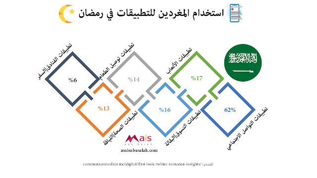 استخدام المغردين السعوديين للتطبيقات في رمضان #انفوجرافيك