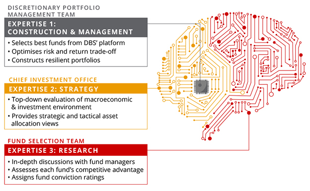 DBS digiPortfolio – one of the best and the safest robo-advisors thus far?