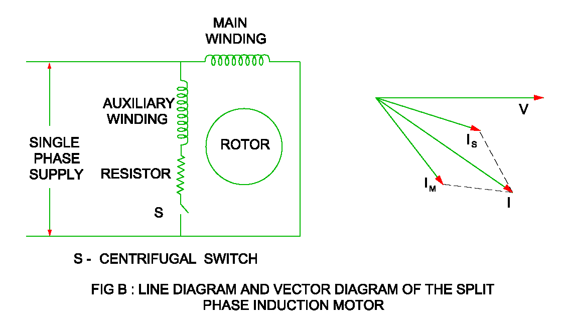 capacitor start motor diagrams compare split phase induction motor and capacitor start induction  compare split phase induction motor and