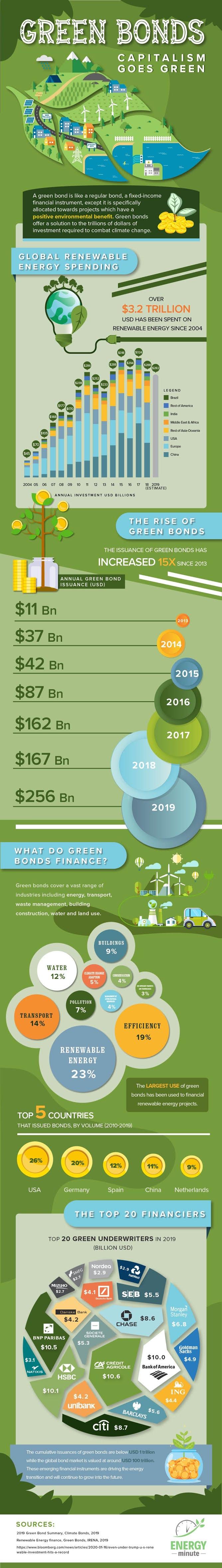 Green Bonds: Capitalism Goes Green #infographic
