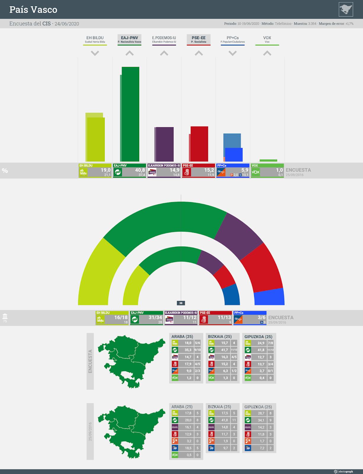 Gráfico de la encuesta para elecciones autonómicas en el País Vasco realizada por el CIS, 24 de junio de 2020