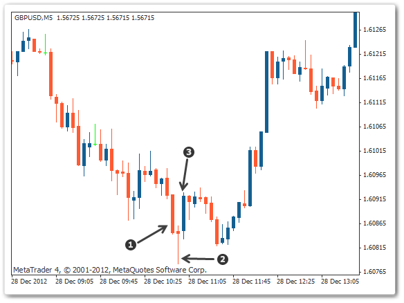 Japanese Candlestick Pattern Morning Star