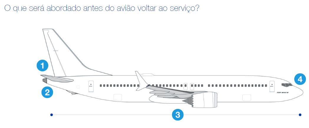 GOL (GOLL4) realiza o primeiro voo técnico com o Boeing 737 MAX   É MAIS QUE VOAR