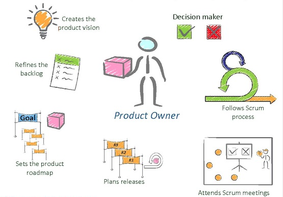 What All Responsibilties Come Under The Role Of A Product Owner