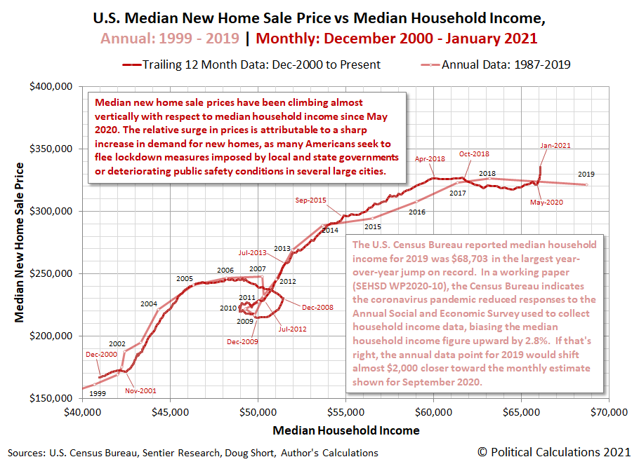 Trailing Twelve Month Averages of Median New Home Sale Prices vs Median Household Incomes in U.S., Annual Data 1999-2019, Monthly Data December 2000-January 2021