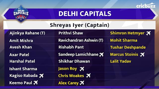 Delhi Capitals Team Squad IPL 2020 Vivo IPL Auction 2020