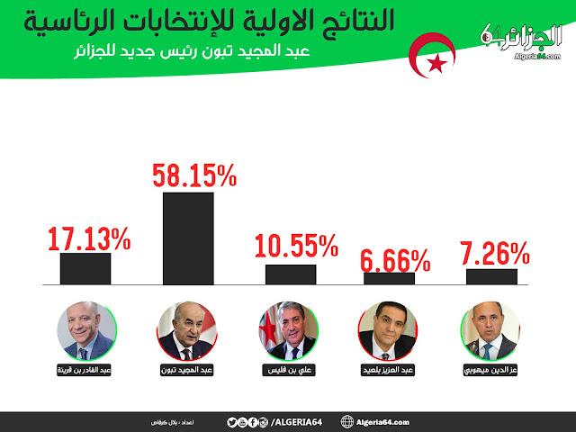 نتائج الانتخابات الرئاسية في الجزائر  نسب الاصوات