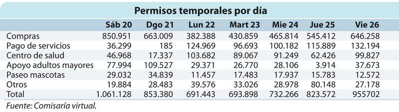 Tabla con los permisos más pedidos en cuarentena