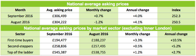 property asking prices august2016