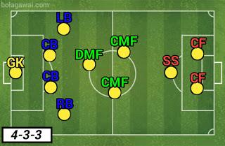 Formasi 4-3-3 AC Milan PES 2020
