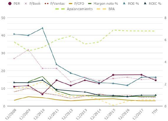 Ratios de Telefónica (TEF) a 10 años