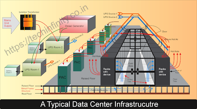 What is inside a Data center infrastructure?