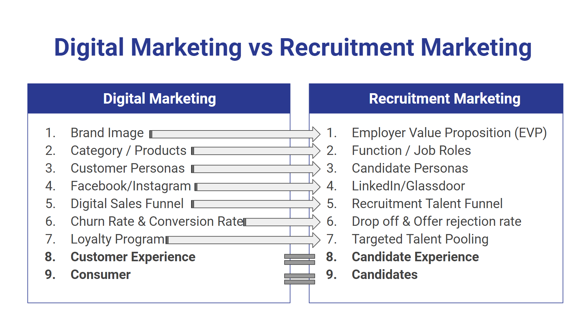 Recruitment marketing vs digital marketing