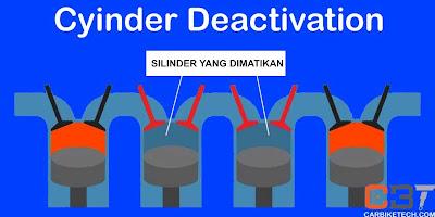 teknologi deactivation enggine