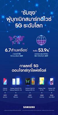 Samsung กับความสำเร็จในการเป็นผู้บุกเบิกสมาร์ทดีไวซ์ 5G ระดับโลก