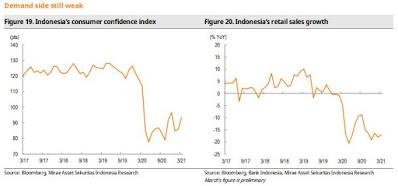 indeks kepercayaan konsumen
