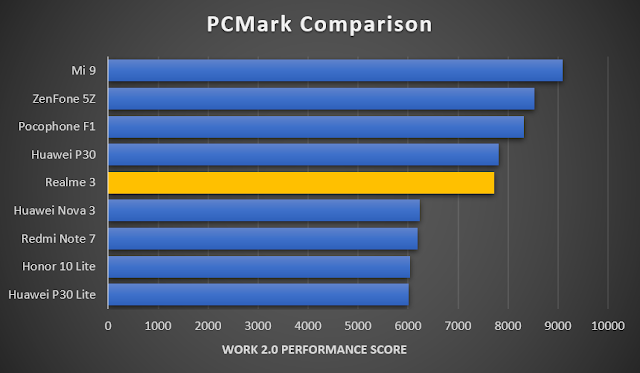 Realme 3 Review: PCMark Benchmark