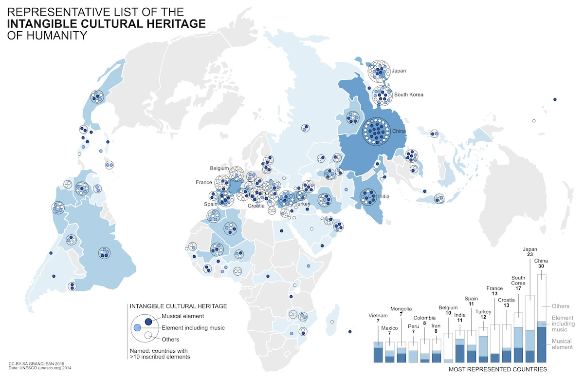 Representative list of the intangible cultural heritage of Humanity