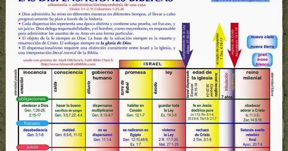 Señales Del Fin De Los Tiempos Las Siete Dispensaciones Bíblicas
