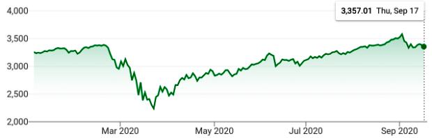 S&P 500 Index Chart YTD 2020