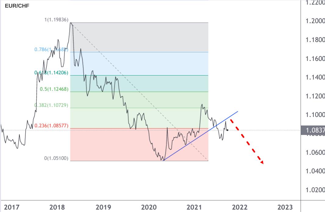 EUR/CHF-Analyse Fibonacci Linienchart