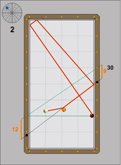 1적구에 따른 수구포인트 변화