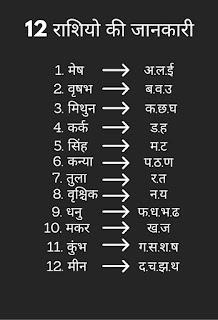 Rashi Name | 12 Rashi Akshar | 12 Rashi Name | 12 Rashi Ke Naam.