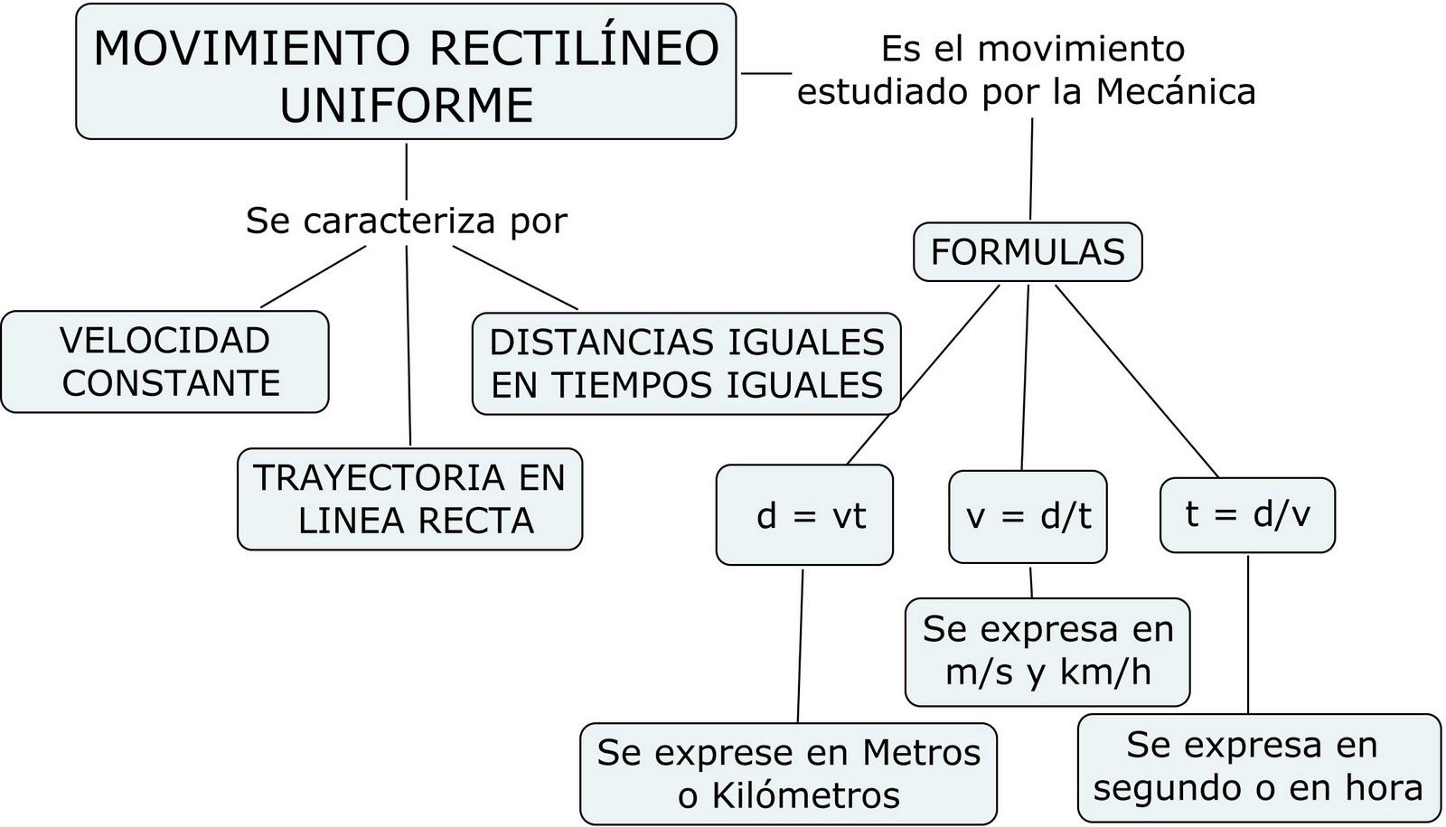 Cienciasmateupgch: MAPA DE EL MOVIMIENTO RECTILINEO UNIFORME (MRU)