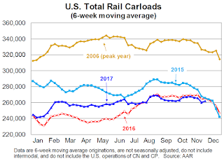 AAR: Rail Carloads decreased, Intermodal Solid in November