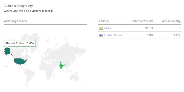 Audience Geography - Where Are Most of the Site Visitors Located