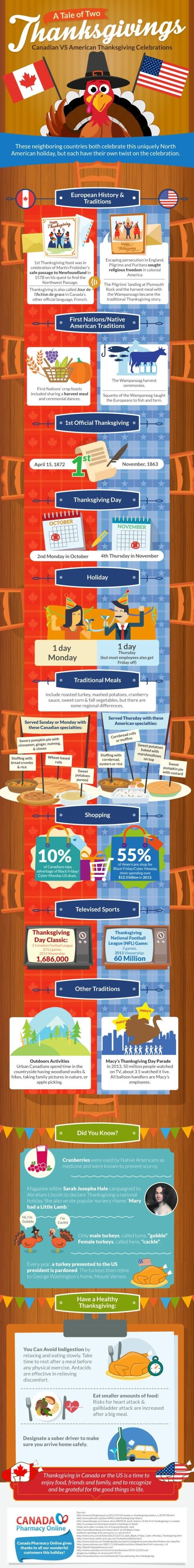 A Tale of Two Thanksgivings: Canadian VS American Thanksgiving Celebrations #infographic