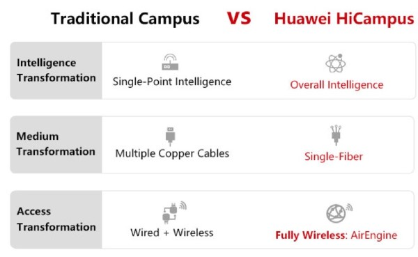 Huawei HiCampus Features